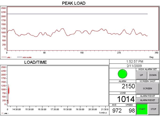 在线切断负载监测系统CLI