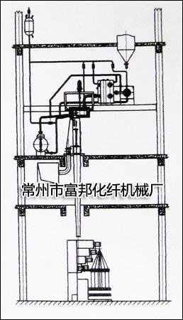 丙纶普强FDY纺丝机