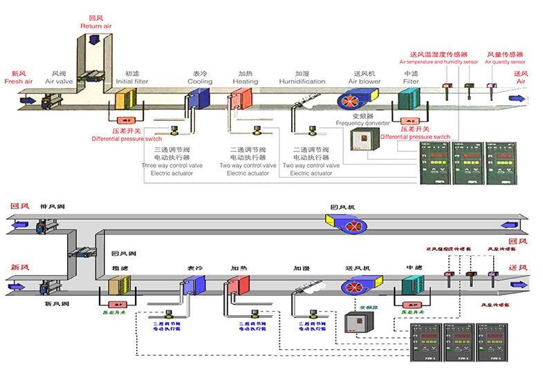 JCZK组合式空调机组